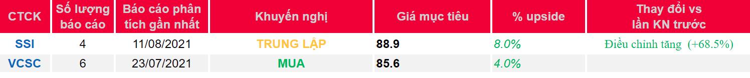 Cập nhật cổ phiếu CTR – Lợi thế từ vị trí dẫn đầu thị phần của Tập đoàn Viettel