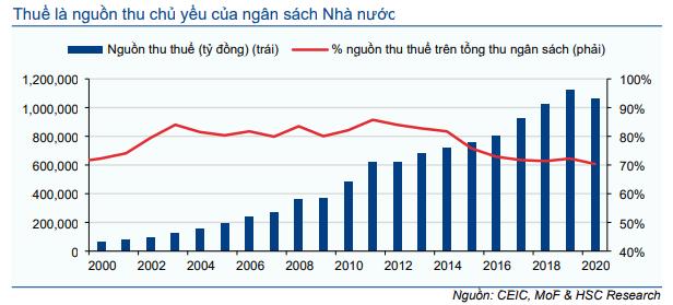 Kinh tế vĩ mô hàng tháng – Phân tích sâu chính sách hỗ trợ và tình hình kinh tế